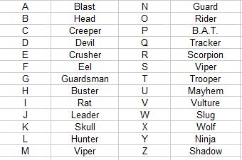 Code name list